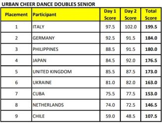 urban cheer dance diouble senior